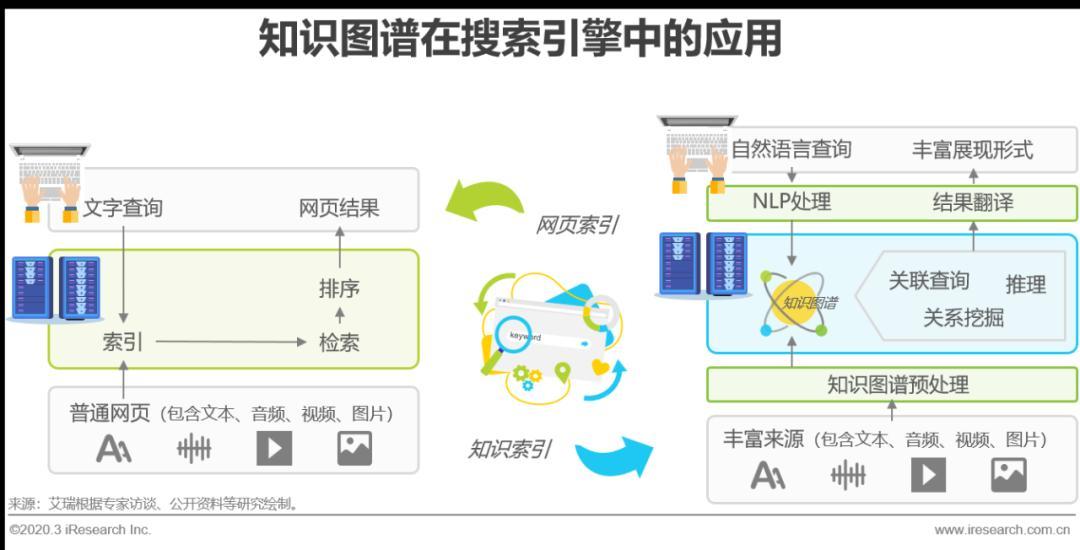 电商 知识图谱_知识图谱知识采集_电商产业链图谱