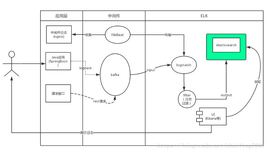 如何部署日志系统:ElasticSearch、Logstash、Kibanna及kafka